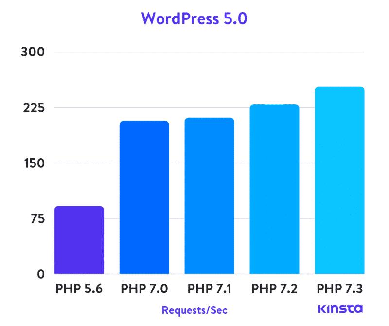 最新版本PHP 7的性能是 PHP5.6 性能提升了3倍